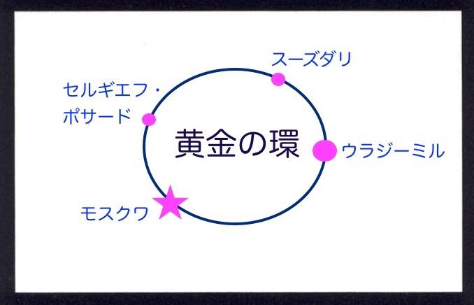 黄金の輪のイメージ図
