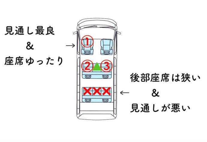 7人乗りバンのおすすめ座席